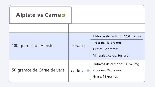 Alpiste vs carne